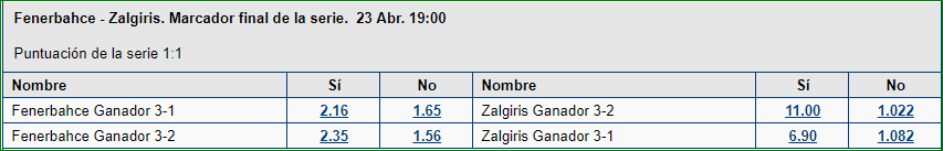 Euroliga PlayOffs 2019 Apuestas