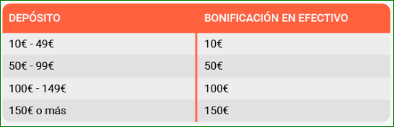 Bono Bienvenida LeoVegas Deposito 1