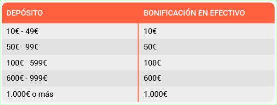 Bono Bienvenida LeoVegas Casino