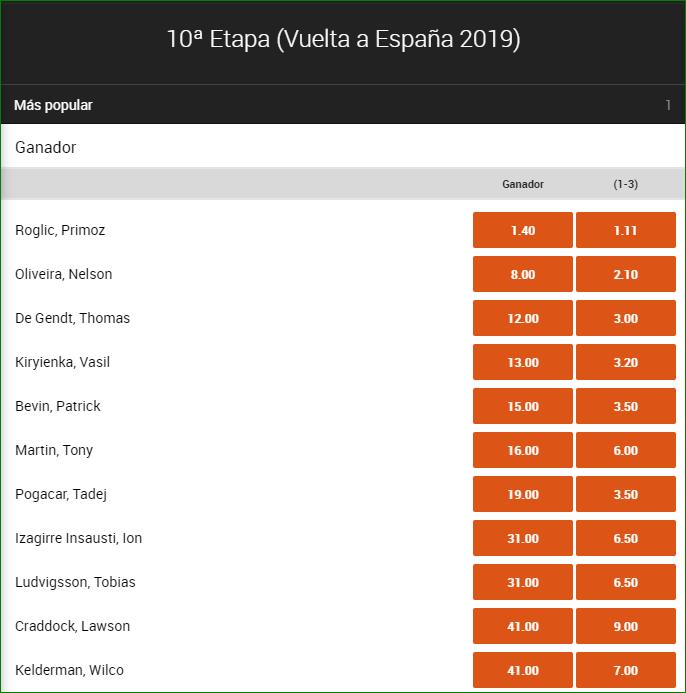 Apuetas Etapa 10 Vuelta España 2019