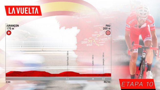 Apuesta Etapa 10 Vuelta a España