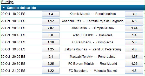 Euroliga Jornada 5 Apuestas William Hill