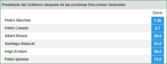 Presidente Elecciones Generales 2019